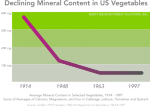 rp_lower-mineral-content-vegetables1-300×217.png